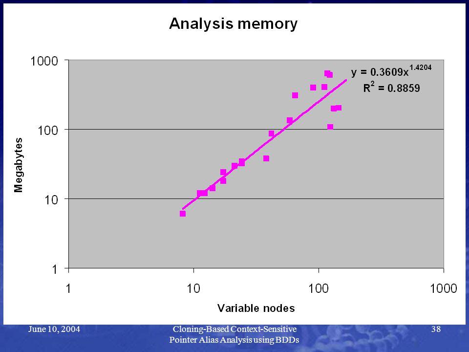 June 10, 2004Cloning-Based Context-Sensitive Pointer Alias Analysis using BDDs 38