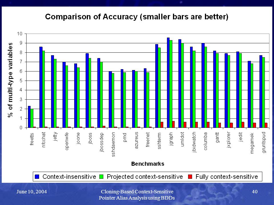June 10, 2004Cloning-Based Context-Sensitive Pointer Alias Analysis using BDDs 40