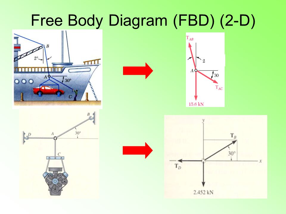 Free Body Diagram (FBD) (2-D)
