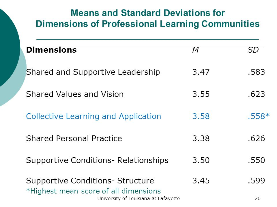 University of Louisiana at Lafayette20 Means and Standard Deviations for Dimensions of Professional Learning Communities ___________________________________________ Dimensions MSD Shared and Supportive Leadership3.47.583 Shared Values and Vision3.55.623 Collective Learning and Application3.58.558* Shared Personal Practice3.38.626 Supportive Conditions- Relationships3.50.550 Supportive Conditions- Structure3.45.599 *Highest mean score of all dimensions