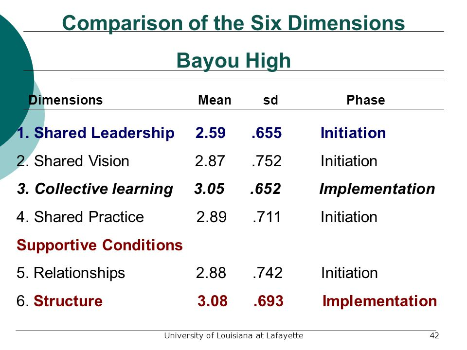 University of Louisiana at Lafayette42 Comparison of the Six Dimensions Bayou High Dimensions Mean sd Phase 1.Shared Leadership 2.59.655 Initiation 2.Shared Vision 2.87.752 Initiation 3.Collective learning 3.05.652 Implementation 4.Shared Practice 2.89.711 Initiation Supportive Conditions 5.