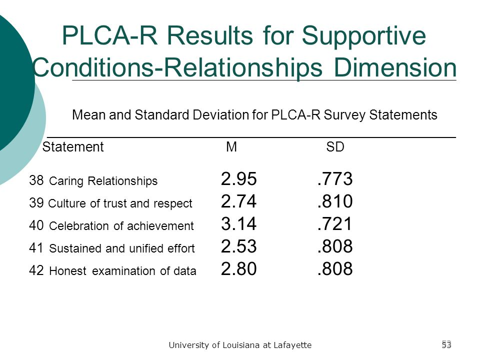 University of Louisiana at Lafayette53 38 Caring Relationships 2.95.773 39 Culture of trust and respect 2.74.810 40 Celebration of achievement 3.14.721 41 Sustained and unified effort 2.53.808 42 Honest examination of data 2.80.808 PLCA-R Results for Supportive Conditions-Relationships Dimension Mean and Standard Deviation for PLCA-R Survey Statements _______________________________________________________ Statement M SD 53