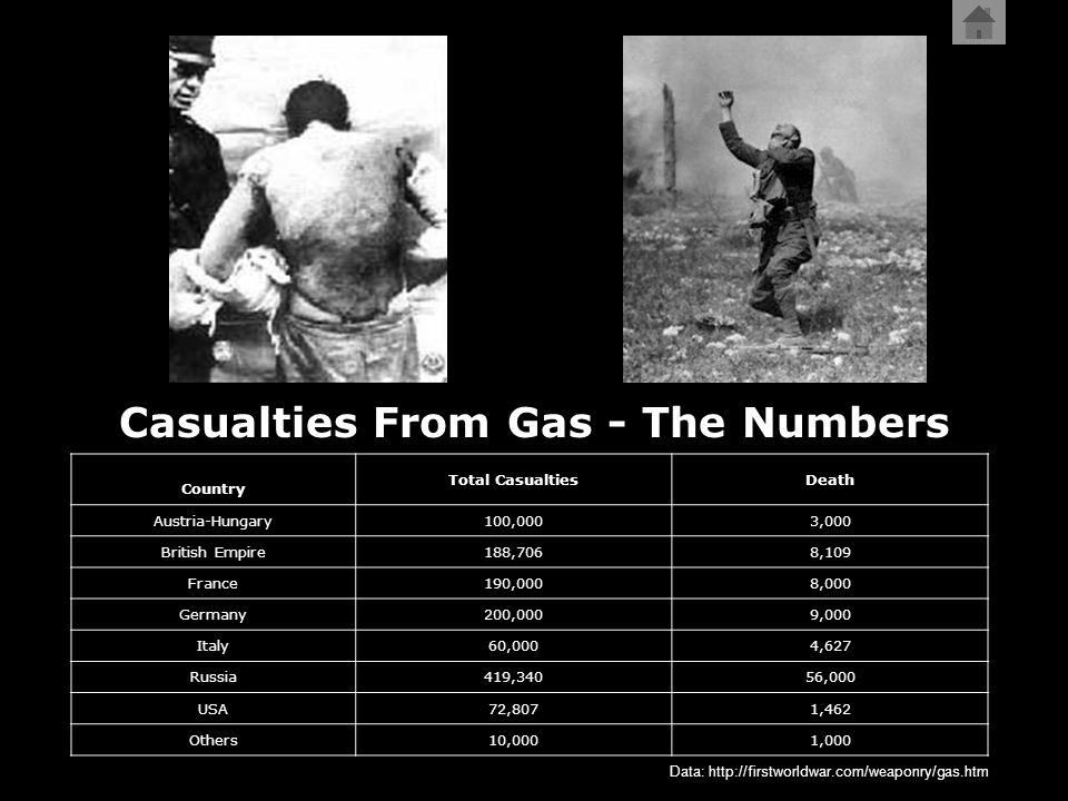 Casualties From Gas - The Numbers Country Total CasualtiesDeath Austria-Hungary100,0003,000 British Empire188,7068,109 France190,0008,000 Germany200,0009,000 Italy60,0004,627 Russia419,34056,000 USA72,8071,462 Others10,0001,000 Data: http://firstworldwar.com/weaponry/gas.htm