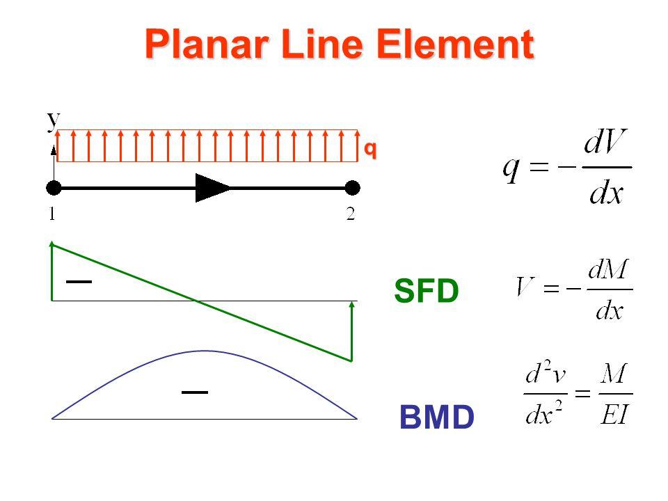 Planar Line Element v1  1  2 v2 21 v(x) x