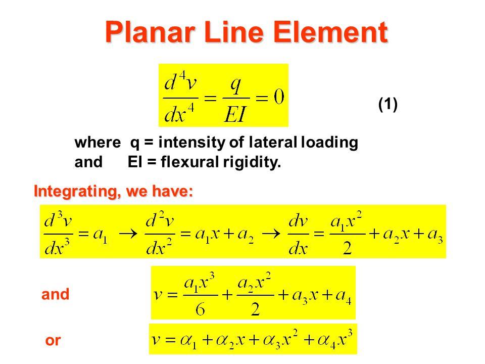 Planar Line Element q BMD SFD
