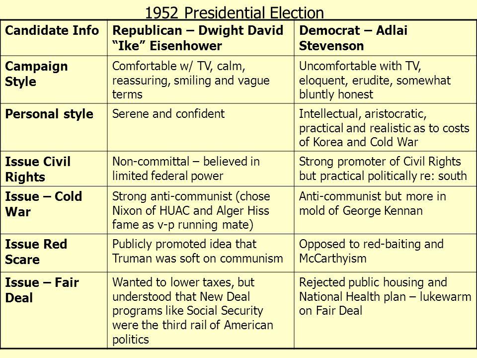David Dwight Ike Eisenhower – President of the United States of America 1953-1961 Nicknamed Ike from the first letter in last name Adlai Stevenson