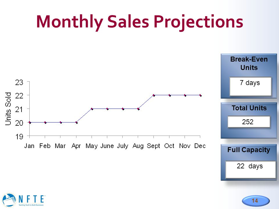 14 Monthly Sales Projections Total Units Full Capacity Break-Even Units 252 7 days 22 days