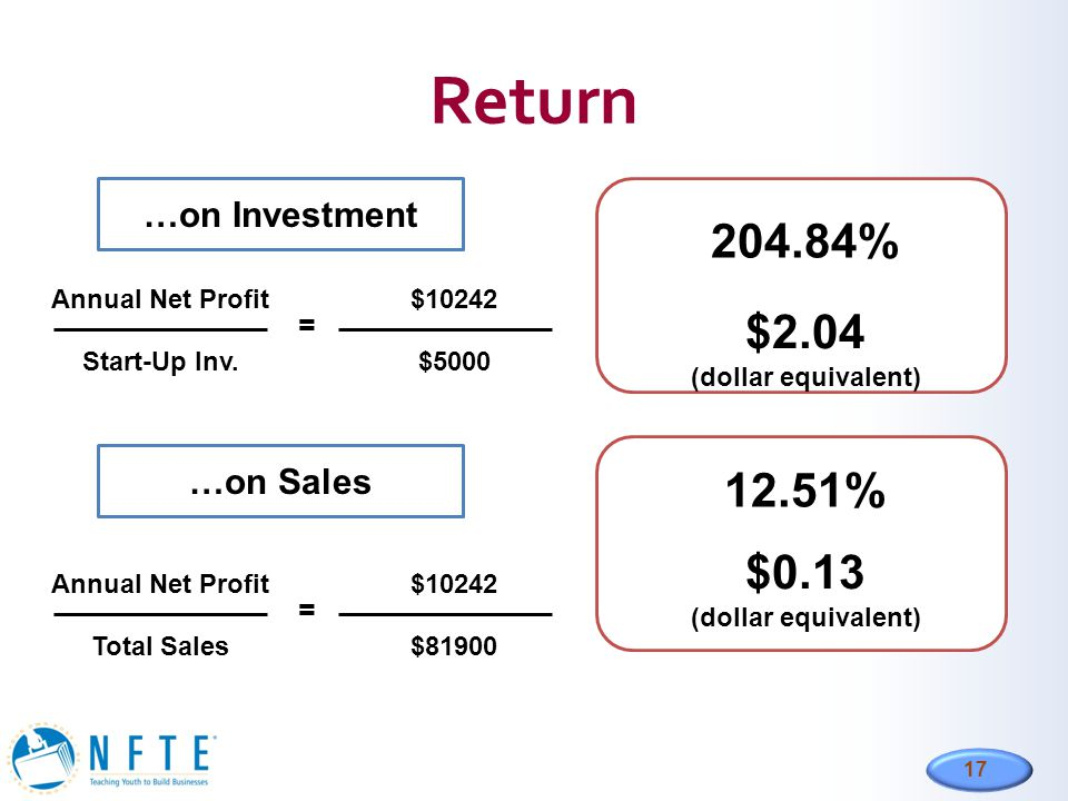 17 Return …on Sales …on Investment 204.84% Annual Net Profit Start-Up Inv. $10242 $5000 = $2.04 (dollar equivalent) 12.51% Annual Net Profit Total Sal