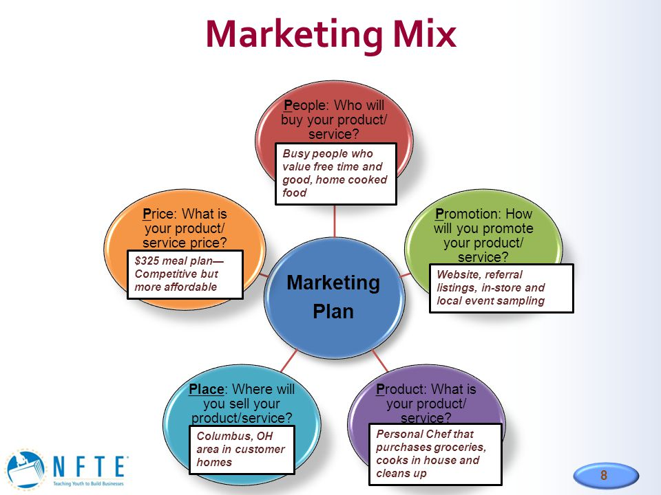 8 Marketing Mix Marketing Plan People: Who will buy your product/ service? Promotion: How will you promote your product/ service? Product: What is you