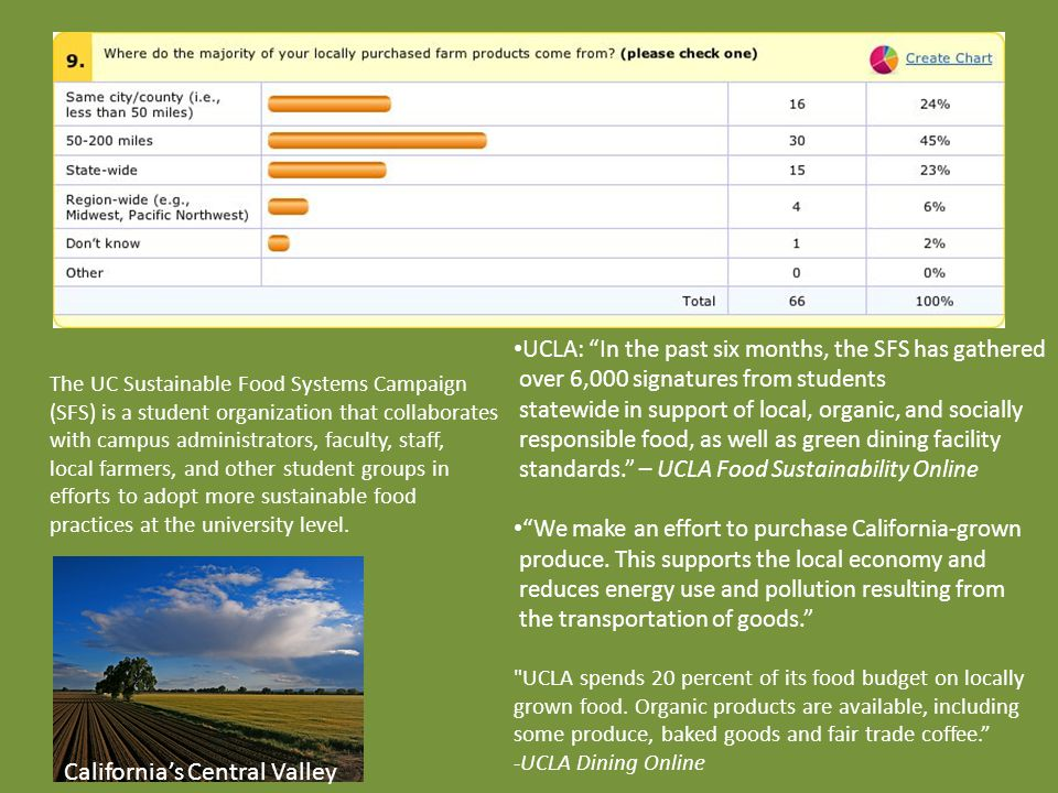 JASFasf California's Central Valley UCLA: In the past six months, the SFS has gathered over 6,000 signatures from students statewide in support of local, organic, and socially responsible food, as well as green dining facility standards. – UCLA Food Sustainability Online We make an effort to purchase California-grown produce.