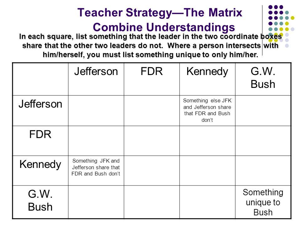 Teacher Strategy—The Matrix Combine Understandings JeffersonFDRKennedyG.W. Bush Jefferson Something else JFK and Jefferson share that FDR and Bush don