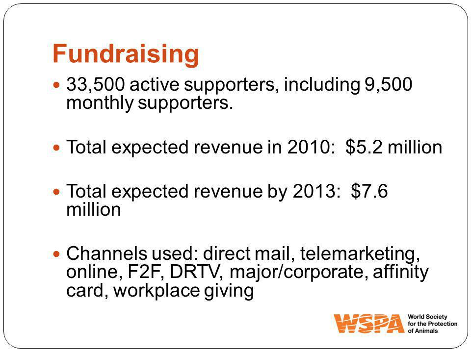Fundraising 33,500 active supporters, including 9,500 monthly supporters.