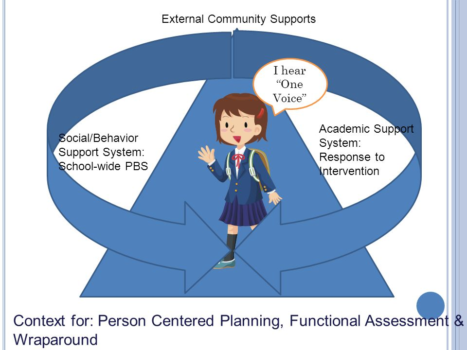 Social/Behavior Support System: School-wide PBS Academic Support System: Response to Intervention External Community Supports Context for: Person Centered Planning, Functional Assessment & Wraparound I hear One Voice