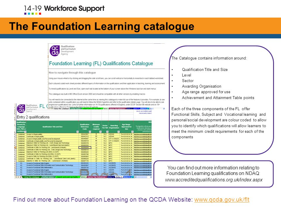The Foundation Learning catalogue The Catalogue contains information around: Qualification Title and Size Level Sector Awarding Organisation Age range approved for use Achievement and Attainment Table points Each of the three components of the FL offer Functional Skills, Subject and Vocational learning and personal/social development are colour coded to allow you to identify which qualifications will allow learners to meet the minimum credit requirements for each of the components You can find out more information relating to Foundation Learning qualifications on NDAQ:   Find out more about Foundation Learning on the QCDA Website: