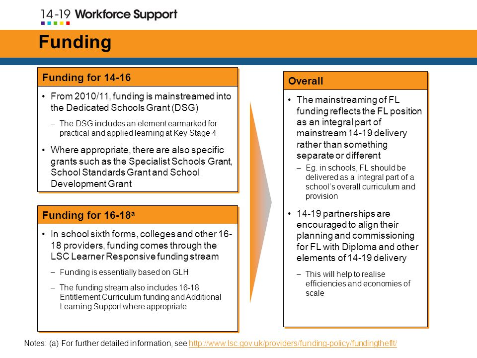 Funding Funding for a Funding for From 2010/11, funding is mainstreamed into the Dedicated Schools Grant (DSG) –The DSG includes an element earmarked for practical and applied learning at Key Stage 4 Where appropriate, there are also specific grants such as the Specialist Schools Grant, School Standards Grant and School Development Grant From 2010/11, funding is mainstreamed into the Dedicated Schools Grant (DSG) –The DSG includes an element earmarked for practical and applied learning at Key Stage 4 Where appropriate, there are also specific grants such as the Specialist Schools Grant, School Standards Grant and School Development Grant In school sixth forms, colleges and other providers, funding comes through the LSC Learner Responsive funding stream –Funding is essentially based on GLH –The funding stream also includes Entitlement Curriculum funding and Additional Learning Support where appropriate In school sixth forms, colleges and other providers, funding comes through the LSC Learner Responsive funding stream –Funding is essentially based on GLH –The funding stream also includes Entitlement Curriculum funding and Additional Learning Support where appropriate Overall The mainstreaming of FL funding reflects the FL position as an integral part of mainstream delivery rather than something separate or different –Eg.