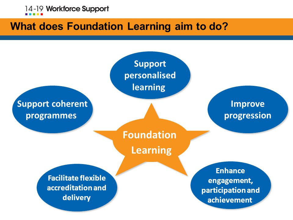 Support personalised learning Improve progression Facilitate flexible accreditation and delivery Facilitate flexible accreditation and delivery Enhance engagement, participation and achievement Foundation Learning Support coherent programmes Support coherent programmes What does Foundation Learning aim to do