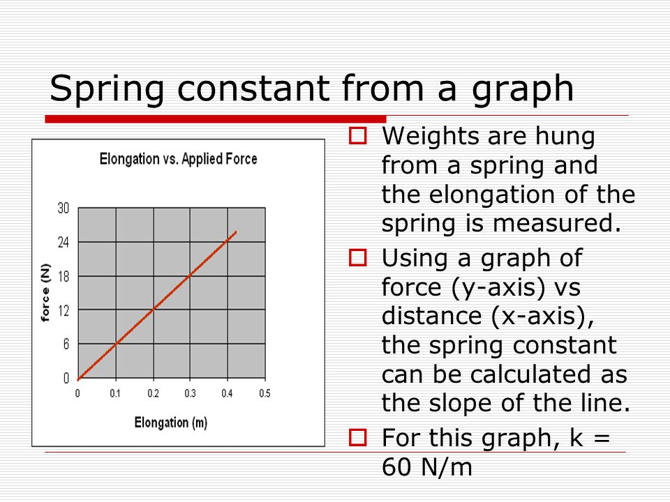 Spring constant from a graph  Weights are hung from a spring and the elongation of the spring is measured.