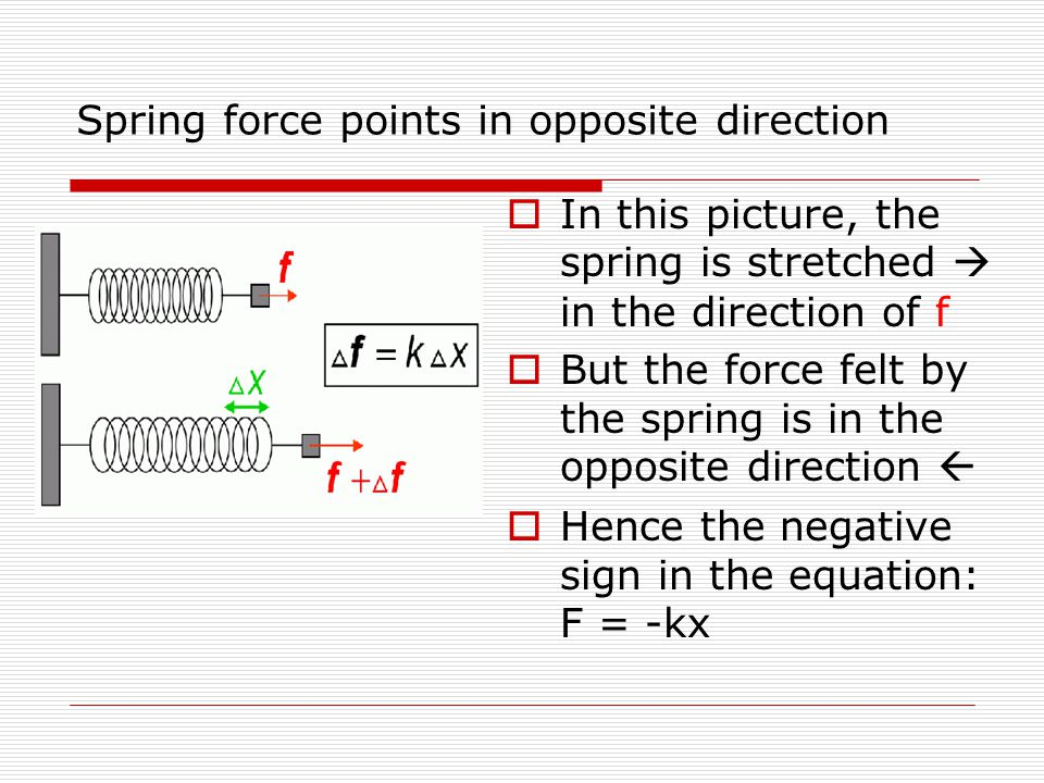 Spring force points in opposite direction  In this picture, the spring is stretched  in the direction of f  But the force felt by the spring is in the opposite direction   Hence the negative sign in the equation: F = -kx