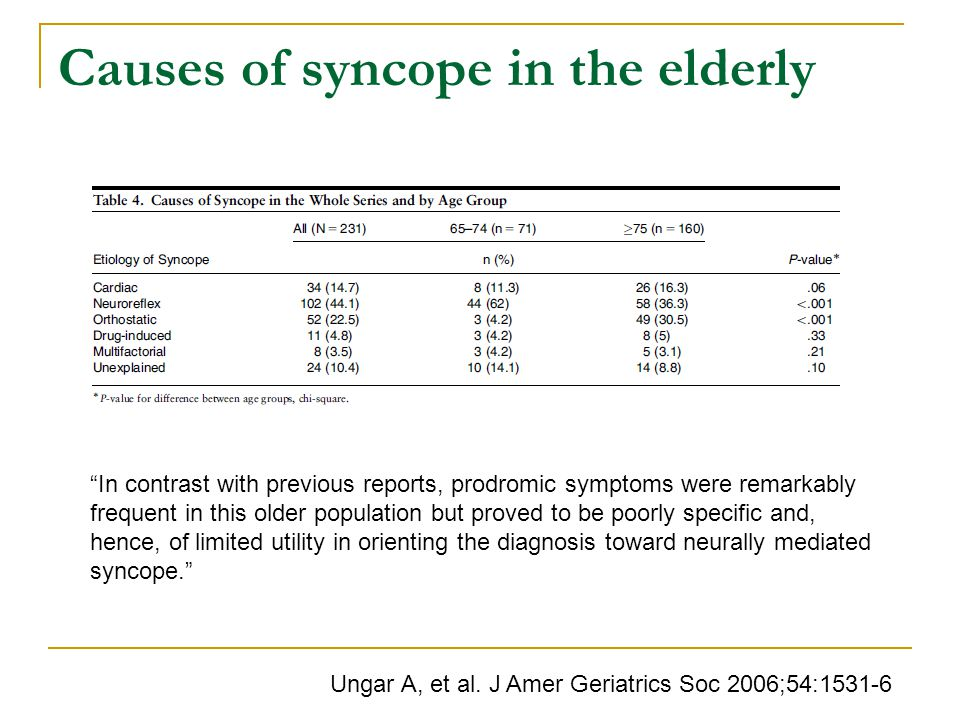Causes of syncope in the elderly Ungar A, et al.