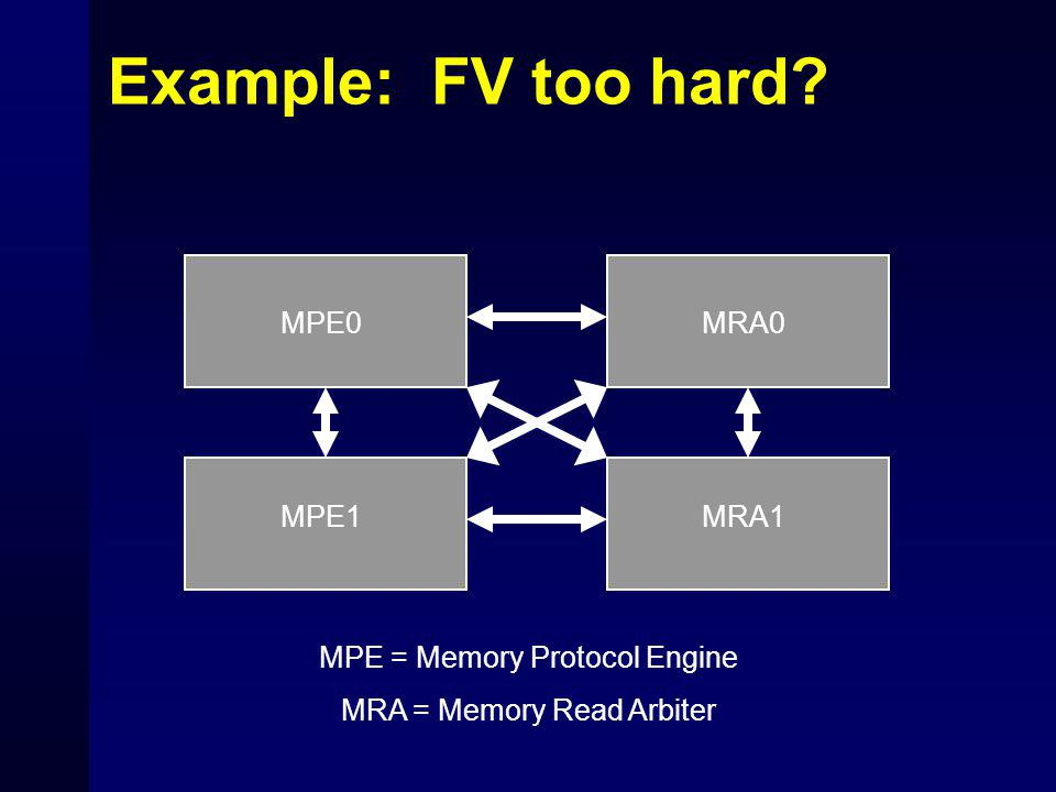 Example: FV too hard MPE0 MRA1 MRA0 MPE1 MPE = Memory Protocol Engine MRA = Memory Read Arbiter