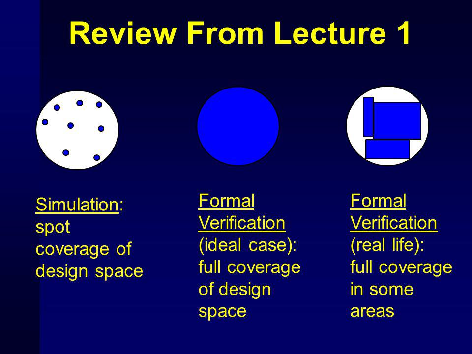 Formal Verification (ideal case): full coverage of design space Simulation: spot coverage of design space Review From Lecture 1 Formal Verification (real life): full coverage in some areas