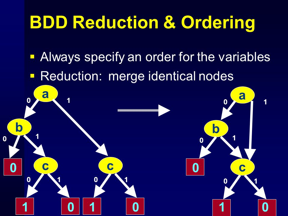 BDD Reduction & Ordering  Always specify an order for the variables  Reduction: merge identical nodes a b cc 0 1 0 0 0 1 101 0 011 a b c 1 0 0 0 1 1 0 10