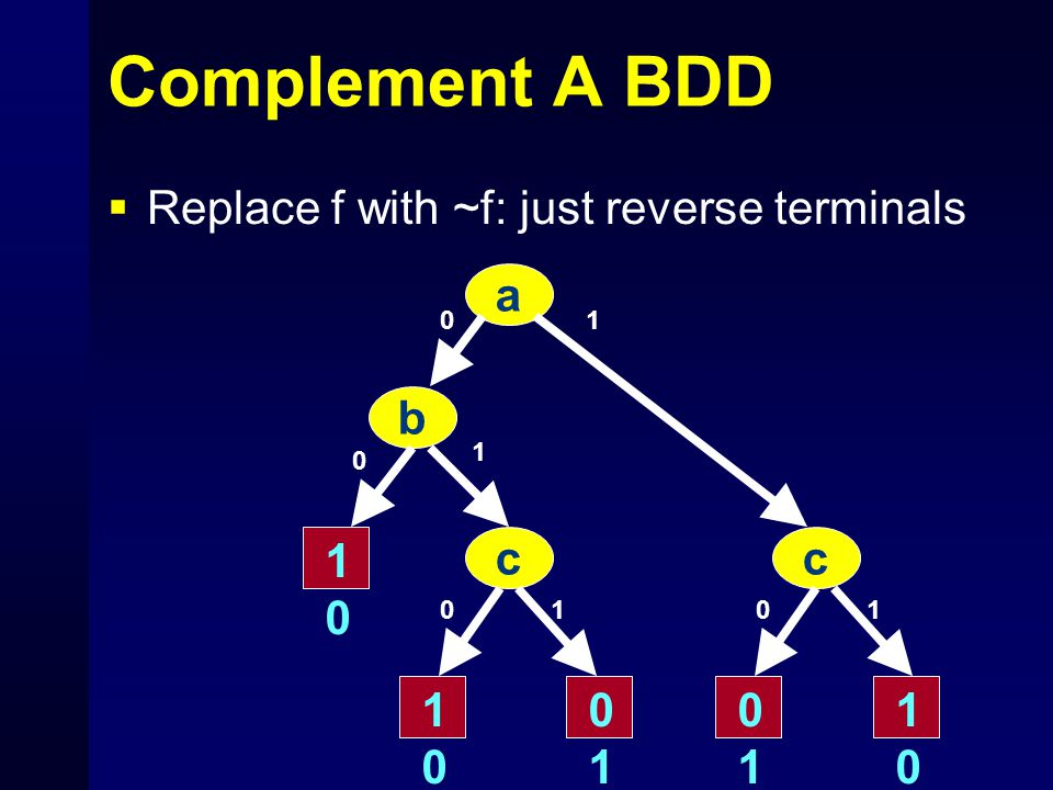 Complement A BDD  Replace f with ~f: just reverse terminals a b cc 1010 1 0 0 0 1 101 1010 0101 0101 1010