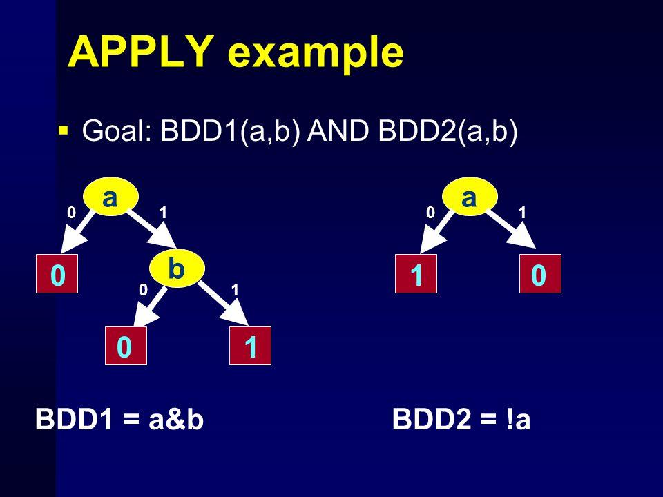 APPLY example  Goal: BDD1(a,b) AND BDD2(a,b) a 10 0 1 b 10 0 a 10 10 BDD1 = a&b BDD2 = !a