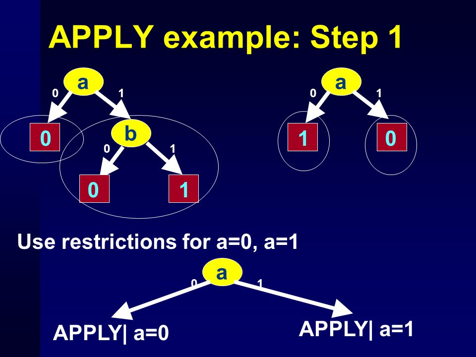 APPLY example: Step 1 a 10 0 1 b 10 0 a 10 10 Use restrictions for a=0, a=1 a 10 APPLY| a=0 APPLY| a=1