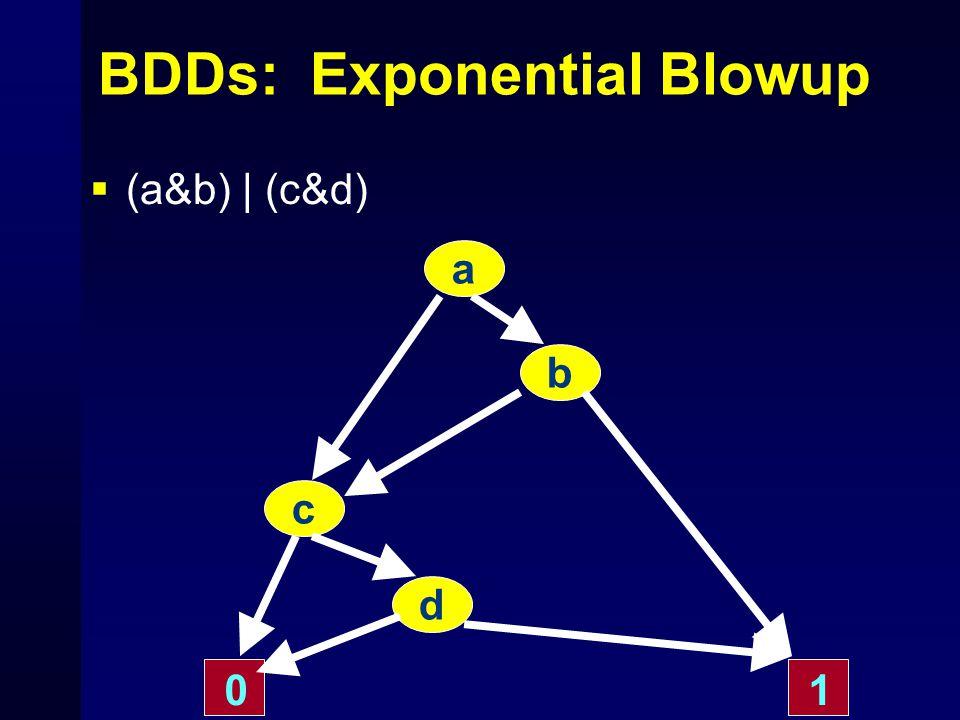 BDDs: Exponential Blowup  (a&b) | (c&d) a b c 10 d