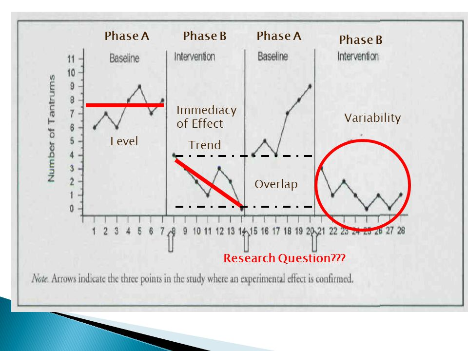 Level Trend Variability Immediacy of Effect Overlap Phase APhase BPhase A Phase B Research Question???