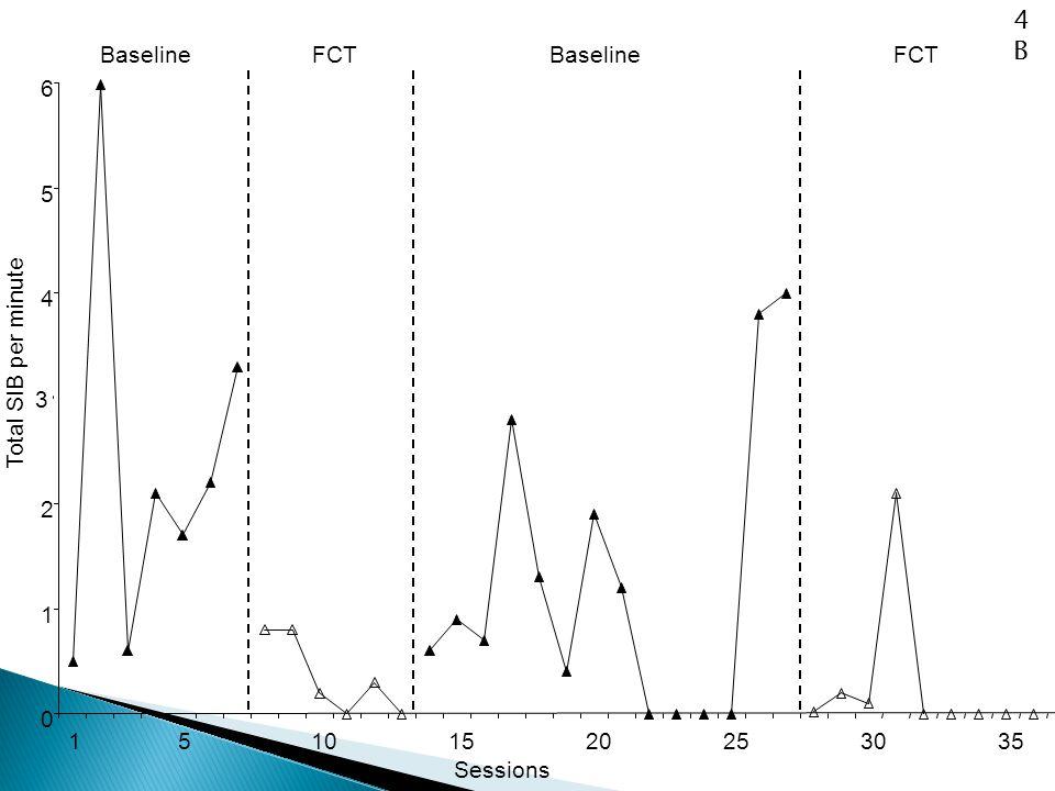 0 1 2 3 4 5 6 15101520253035 Sessions Total SIB per minute FCTBaseline FCT 4B4B