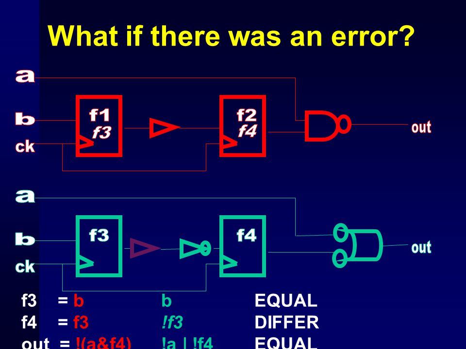What if there was an error? f3 = bb EQUAL f4 = f3!f3 DIFFER out = !(a&f4) !a | !f4 EQUAL