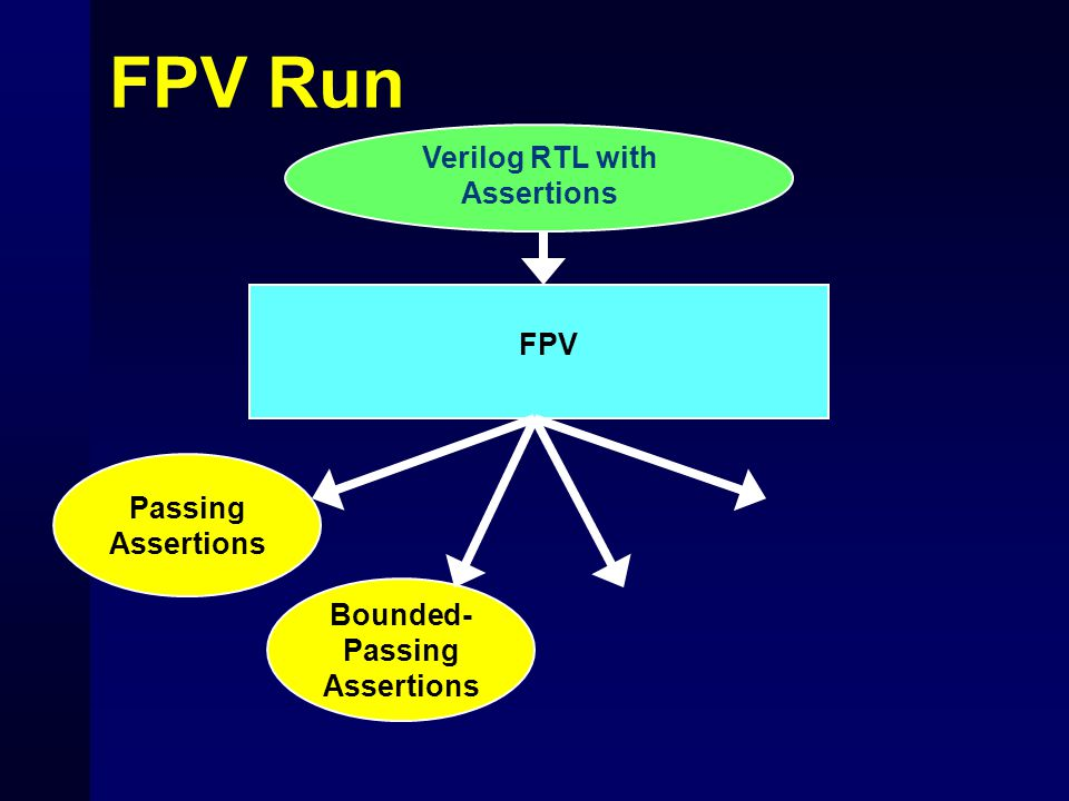 FPV Run Verilog RTL with Assertions Passing Assertions Bounded- Passing Assertions FPV