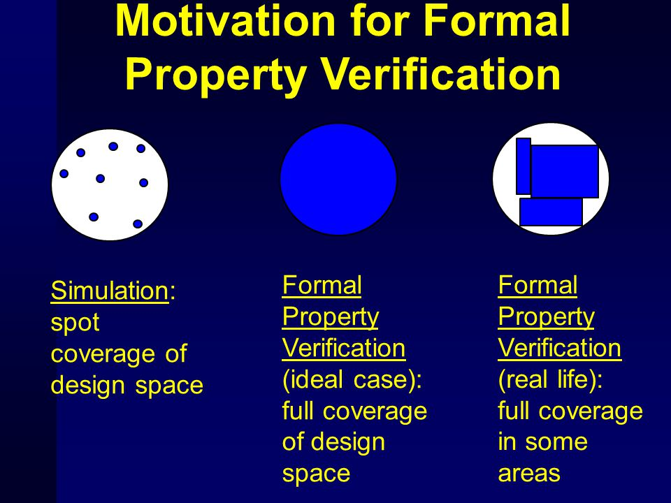 Formal Property Verification (ideal case): full coverage of design space Simulation: spot coverage of design space Motivation for Formal Property Veri