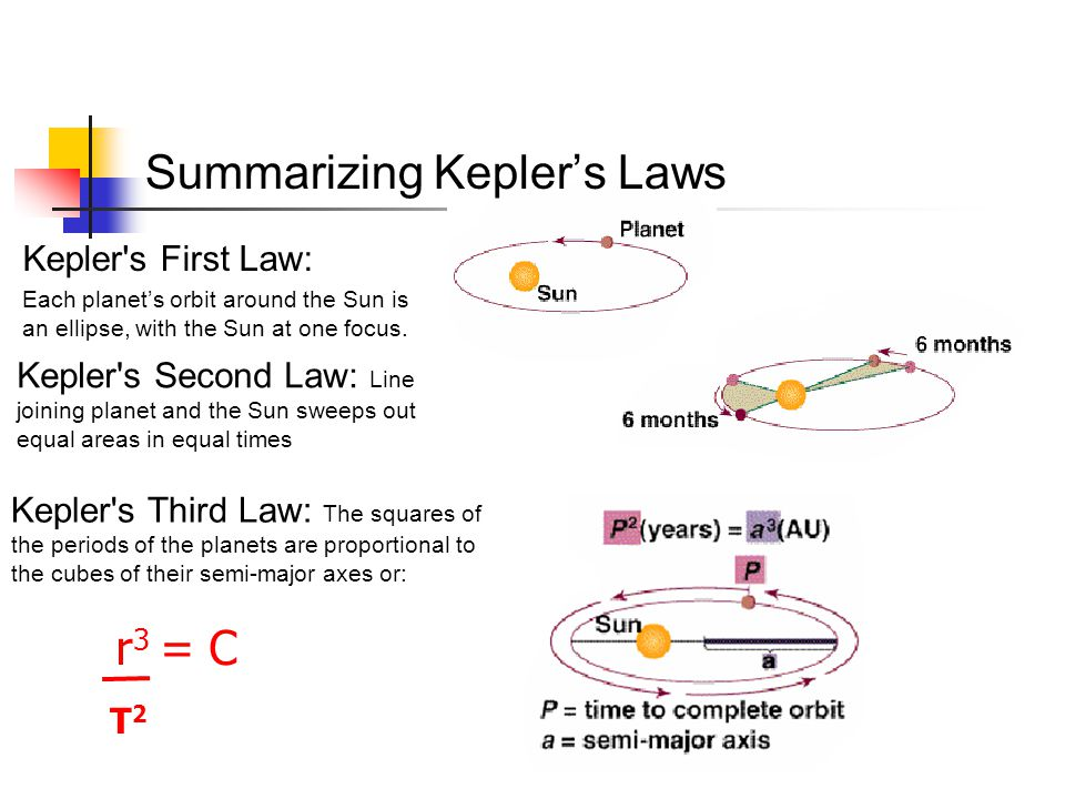 Summarizing Kepler's Laws Kepler's Second Law: Line joining planet and the Sun sweeps out equal areas in equal times Kepler's First Law: Each planet's