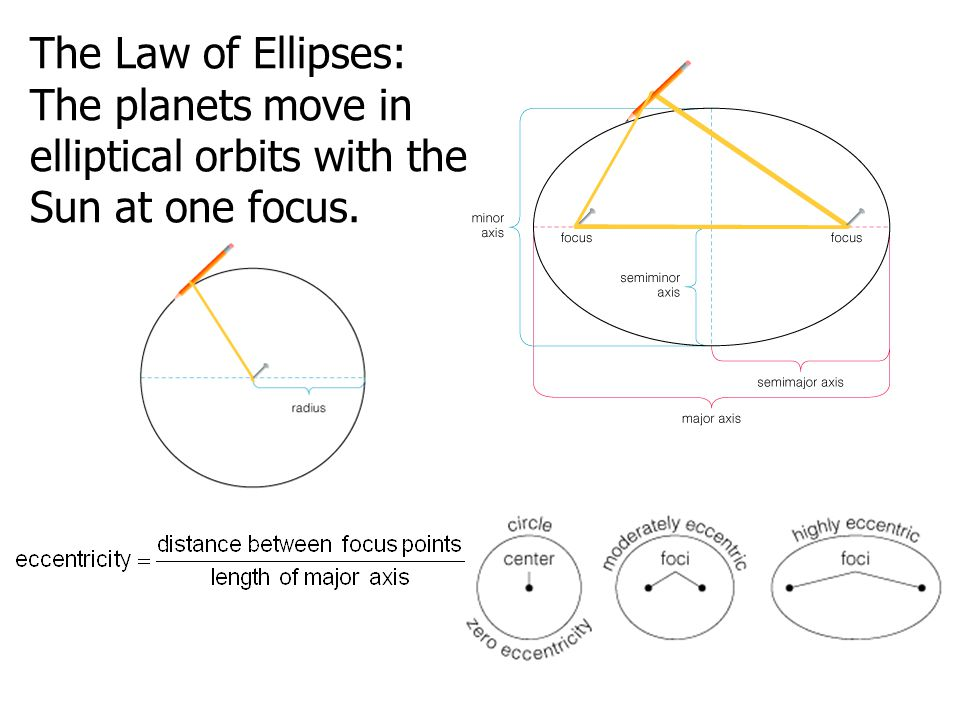 The Law of Ellipses: The planets move in elliptical orbits with the Sun at one focus.
