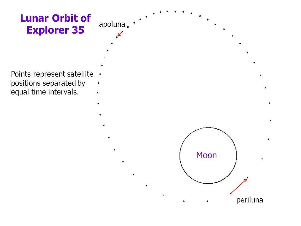 Lunar Orbit of Explorer 35 Moon Points represent satellite positions separated by equal time intervals. periluna apoluna