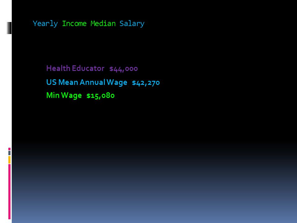 Yearly Income Median Salary Health Educator $44,000 US Mean Annual Wage $42,270 Min Wage $15,080