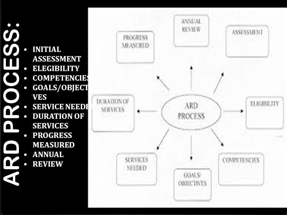 ARD PROCESS: INITIAL ASSESSMENT ELEGIBILITY COMPETENCIES GOALS/OBJECTI VES SERVICE NEEDED DURATION OF SERVICES PROGRESS MEASURED ANNUAL REVIEW