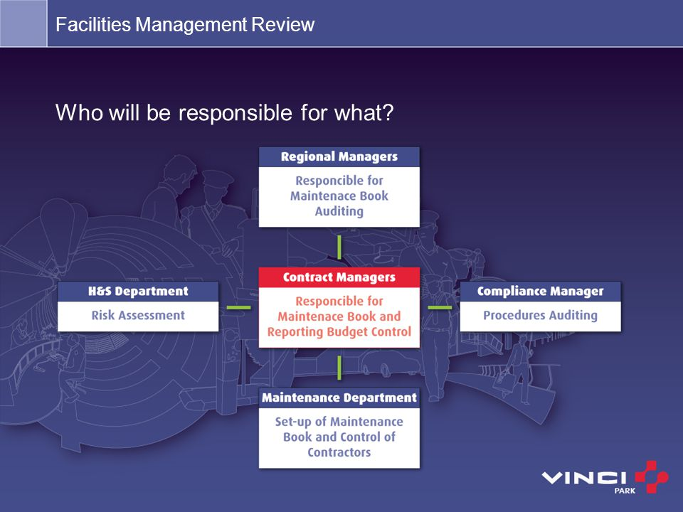 Who will be responsible for what? Facilities Management Review