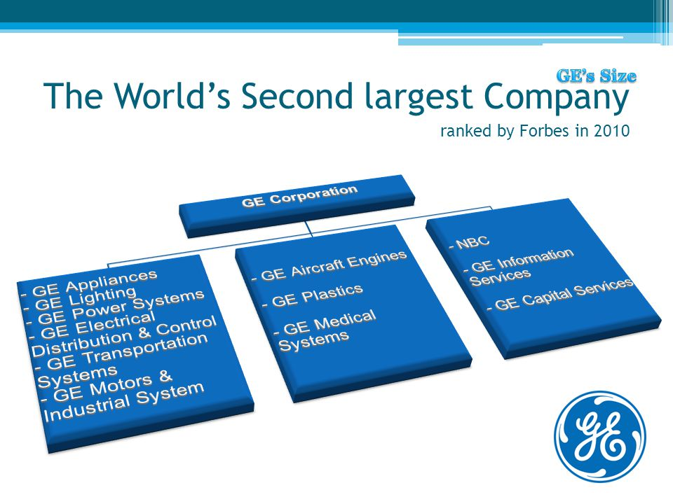 The World's Second largest Company ranked by Forbes in 2010