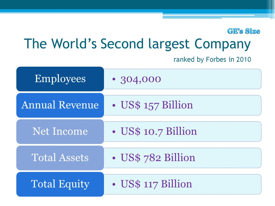 The World's Second largest Company ranked by Forbes in 2010 304,000 Employees US$ 157 Billion Annual Revenue US$ 10.7 Billion Net Income US$ 782 Billi