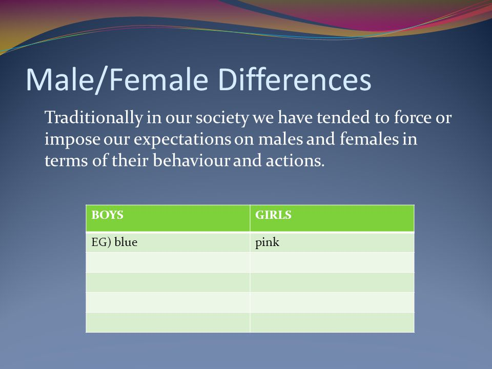 Male/Female Differences Traditionally in our society we have tended to force or impose our expectations on males and females in terms of their behaviour and actions.