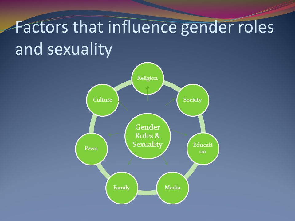 Factors that influence gender roles and sexuality Gender Roles & Sexuality ReligionSociety Educati on MediaFamilyPeersCulture