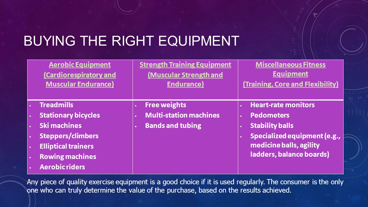 BUYING THE RIGHT EQUIPMENT Aerobic Equipment (Cardiorespiratory and Muscular Endurance) Strength Training Equipment (Muscular Strength and Endurance) Miscellaneous Fitness Equipment (Training, Core and Flexibility)  Treadmills  Stationary bicycles  Ski machines  Steppers/climbers  Elliptical trainers  Rowing machines  Aerobic riders  Free weights  Multi-station machines  Bands and tubing  Heart-rate monitors  Pedometers  Stability balls  Specialized equipment (e.g., medicine balls, agility ladders, balance boards) Any piece of quality exercise equipment is a good choice if it is used regularly.