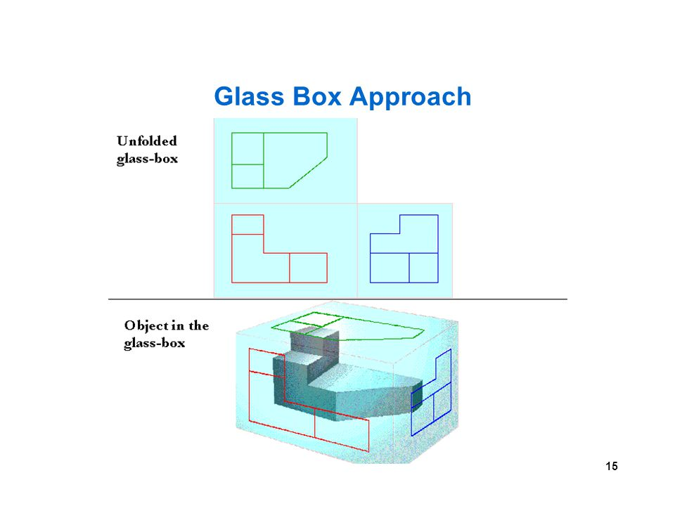 15 Glass Box Approach