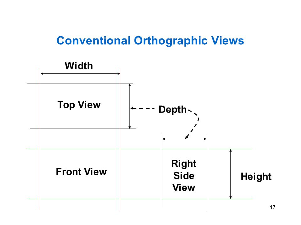 17 Conventional Orthographic Views Height Depth Width Front View Top View Right Side View