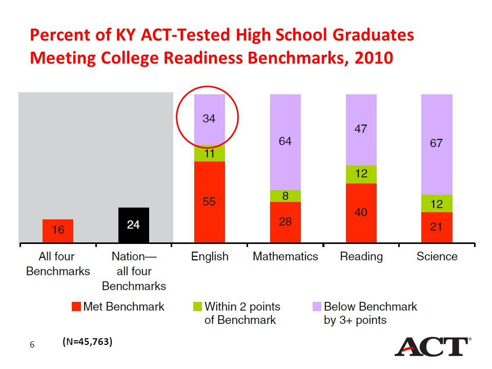 Percent of KY ACT-Tested High School Graduates Meeting College Readiness Benchmarks, 2010 6 (N=45,763)