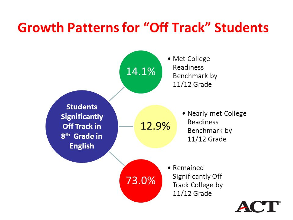 14.1% Met College Readiness Benchmark by 11/12 Grade 12.9% Nearly met College Readiness Benchmark by 11/12 Grade 73.0% Remained Significantly Off Trac